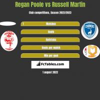 Regan Poole vs Russell Martin h2h player stats