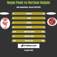 Regan Poole vs Harrison Holgate h2h player stats
