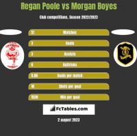Regan Poole vs Morgan Boyes h2h player stats