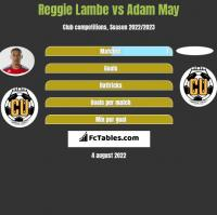 Reggie Lambe vs Adam May h2h player stats
