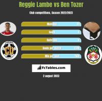Reggie Lambe vs Ben Tozer h2h player stats