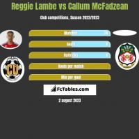 Reggie Lambe vs Callum McFadzean h2h player stats