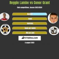 Reggie Lambe vs Conor Grant h2h player stats