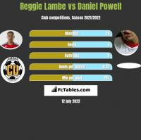 Reggie Lambe vs Daniel Powell h2h player stats