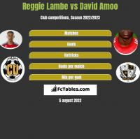 Reggie Lambe vs David Amoo h2h player stats