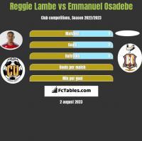 Reggie Lambe vs Emmanuel Osadebe h2h player stats