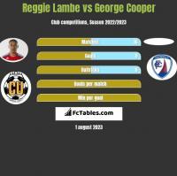 Reggie Lambe vs George Cooper h2h player stats