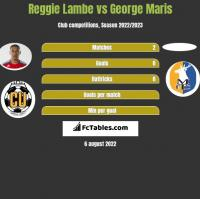 Reggie Lambe vs George Maris h2h player stats