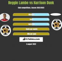 Reggie Lambe vs Harrison Dunk h2h player stats