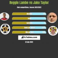 Reggie Lambe vs Jake Taylor h2h player stats