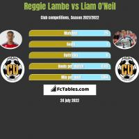 Reggie Lambe vs Liam O'Neil h2h player stats