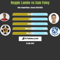 Reggie Lambe vs Sam Foley h2h player stats