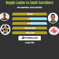 Reggie Lambe vs Samir Carruthers h2h player stats