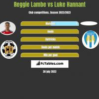 Reggie Lambe vs Luke Hannant h2h player stats