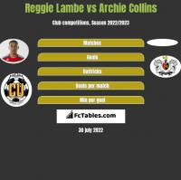 Reggie Lambe vs Archie Collins h2h player stats