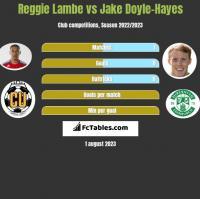 Reggie Lambe vs Jake Doyle-Hayes h2h player stats