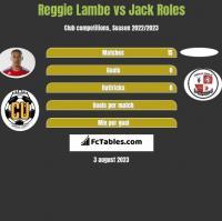 Reggie Lambe vs Jack Roles h2h player stats