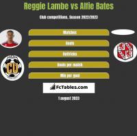 Reggie Lambe vs Alfie Bates h2h player stats