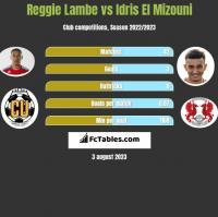 Reggie Lambe vs Idris El Mizouni h2h player stats