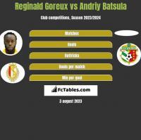 Reginald Goreux vs Andriy Batsula h2h player stats
