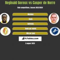 Reginald Goreux vs Casper de Norre h2h player stats