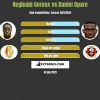 Reginald Goreux vs Daniel Opare h2h player stats