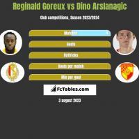 Reginald Goreux vs Dino Arslanagic h2h player stats