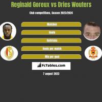 Reginald Goreux vs Dries Wouters h2h player stats