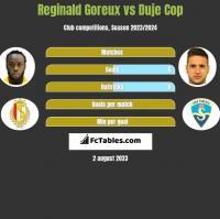 Reginald Goreux vs Duje Cop h2h player stats