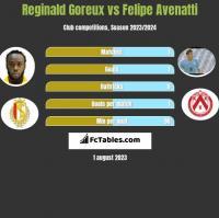 Reginald Goreux vs Felipe Avenatti h2h player stats
