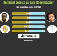 Reginald Goreux vs Gary Kagelmacher h2h player stats