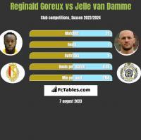 Reginald Goreux vs Jelle van Damme h2h player stats