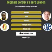 Reginald Goreux vs Jere Uronen h2h player stats