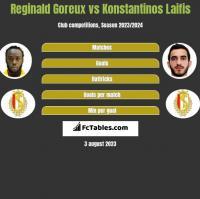 Reginald Goreux vs Konstantinos Laifis h2h player stats