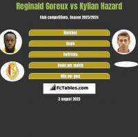 Reginald Goreux vs Kylian Hazard h2h player stats