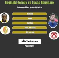 Reginald Goreux vs Lucas Rougeaux h2h player stats