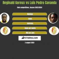 Reginald Goreux vs Luis Pedro Cavanda h2h player stats