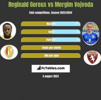 Reginald Goreux vs Mergim Vojvoda h2h player stats