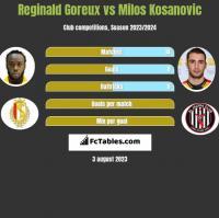 Reginald Goreux vs Milos Kosanovic h2h player stats
