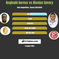 Reginald Goreux vs Nicolas Gavory h2h player stats