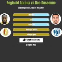 Reginald Goreux vs Noe Dussenne h2h player stats