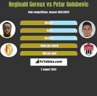 Reginald Goreux vs Petar Golubovic h2h player stats