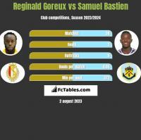 Reginald Goreux vs Samuel Bastien h2h player stats