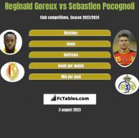 Reginald Goreux vs Sebastien Pocognoli h2h player stats