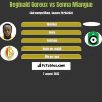 Reginald Goreux vs Senna Miangue h2h player stats
