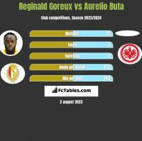 Reginald Goreux vs Aurelio Buta h2h player stats