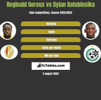 Reginald Goreux vs Dylan Batubinsika h2h player stats
