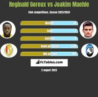 Reginald Goreux vs Joakim Maehle h2h player stats