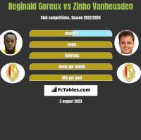 Reginald Goreux vs Zinho Vanheusden h2h player stats