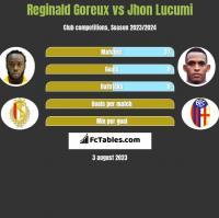 Reginald Goreux vs Jhon Lucumi h2h player stats